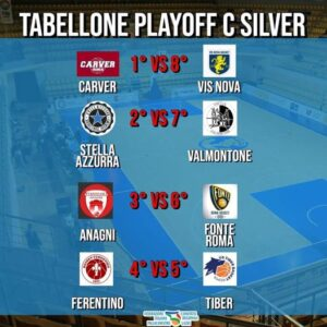 Read more about the article Il Tabellone dei playoff